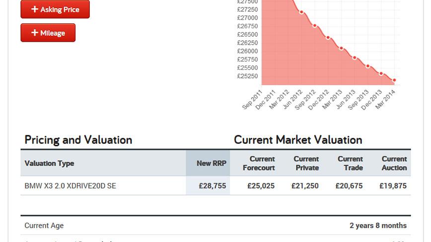 Market Valuation